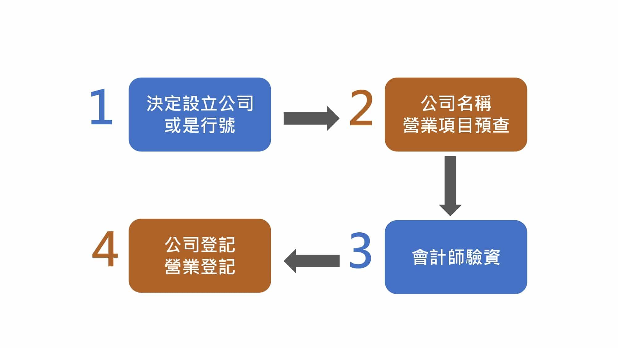 開公司流程