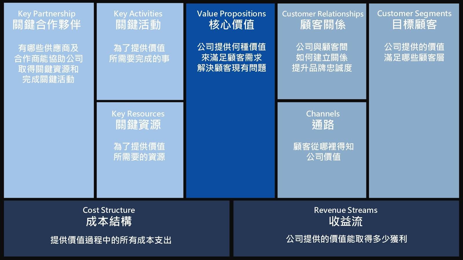 商業模式評估9面向