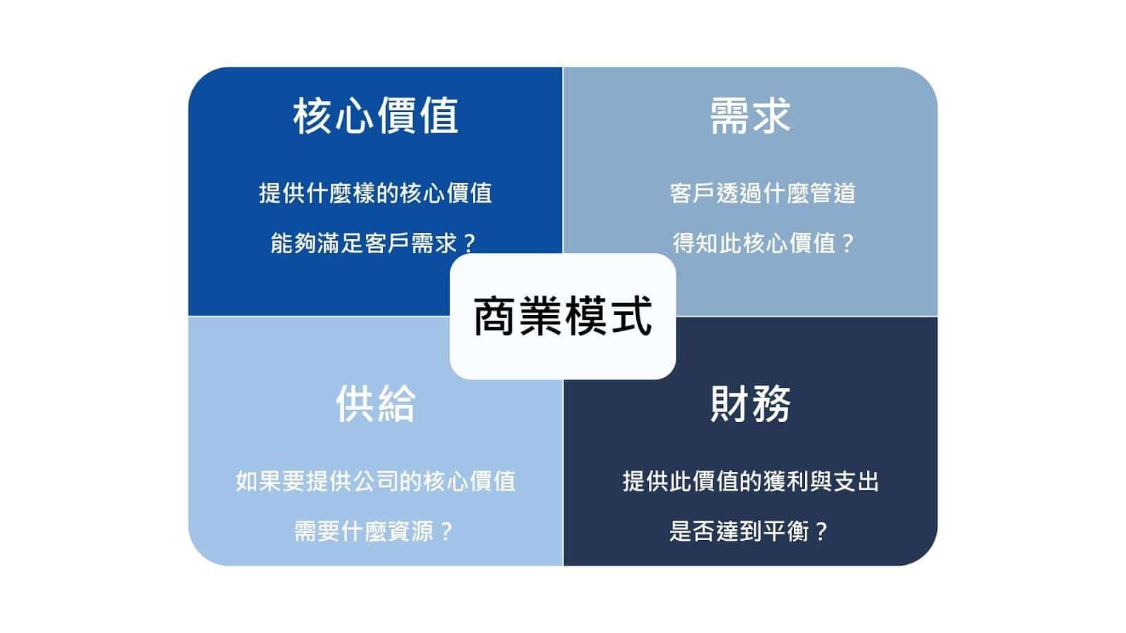 商業模式分析4面向